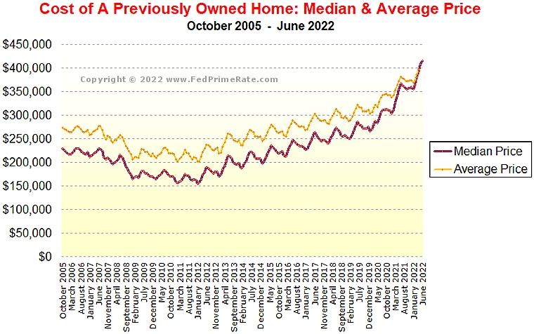 Chart of the Average and Median Price for A Previously Occupied Home in The USA